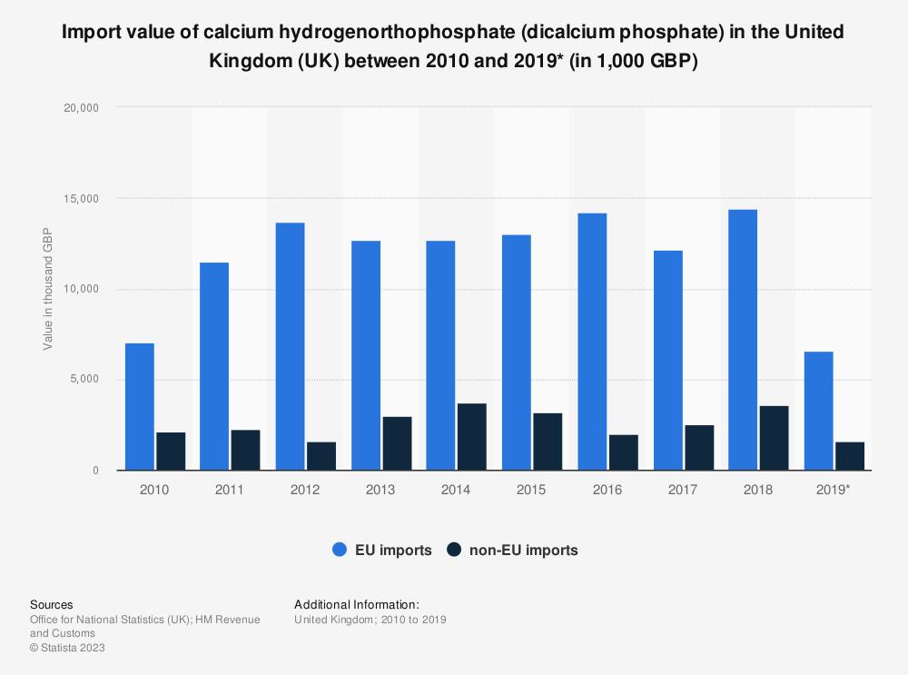 Statistic: Import value of calcium hydrogenorthophosphate (dicalcium phosphate) in the United Kingdom (UK) between 2010 and 2019* (in 1,000 GBP)   Statista
