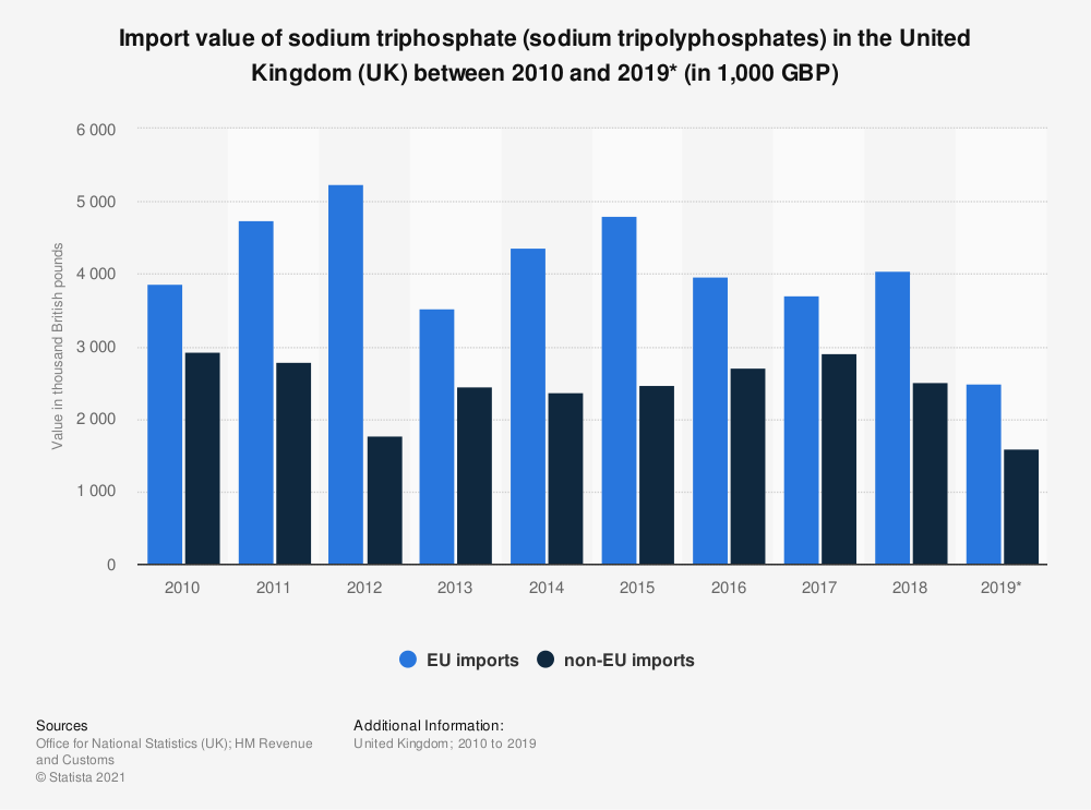 Statistic: Import value of sodium triphosphate (sodium tripolyphosphates) in the United Kingdom (UK) between 2010 and 2018 (in 1,000 GBP) | Statista