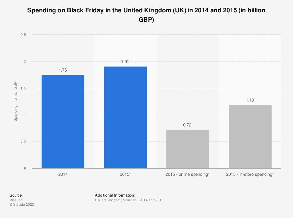 Statistic: Spending on Black Friday in the United Kingdom (UK) in 2014 and 2015 (in billion GBP) | Statista