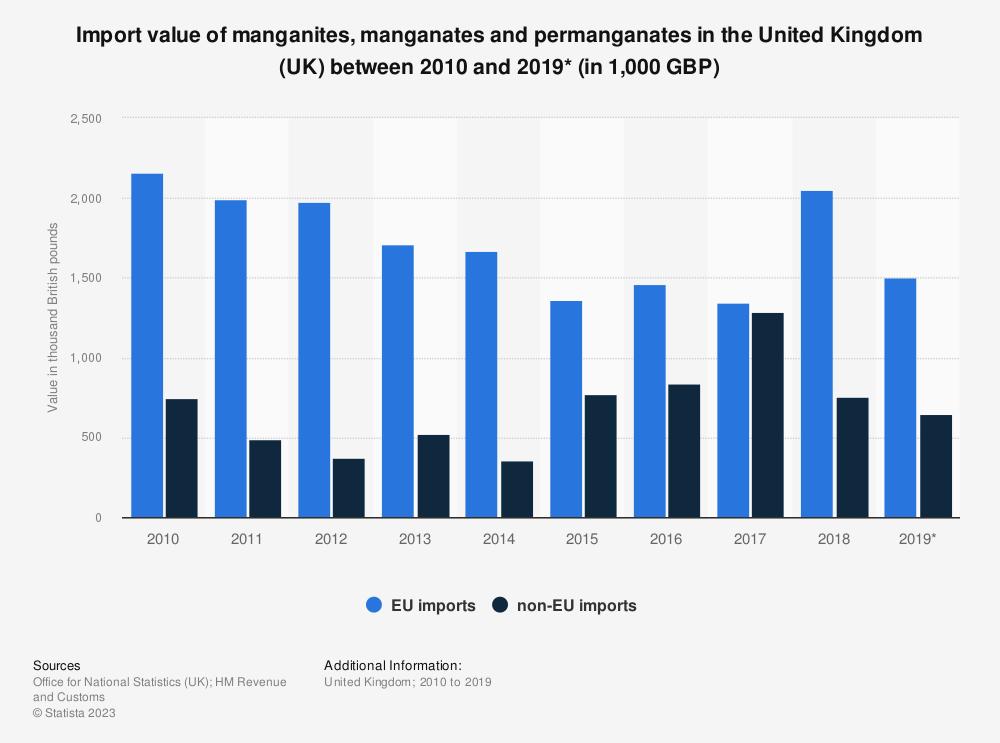 Statistic: Import value of manganites, manganates and permanganates in the United Kingdom (UK) between 2010 and 2019* (in 1,000 GBP) | Statista