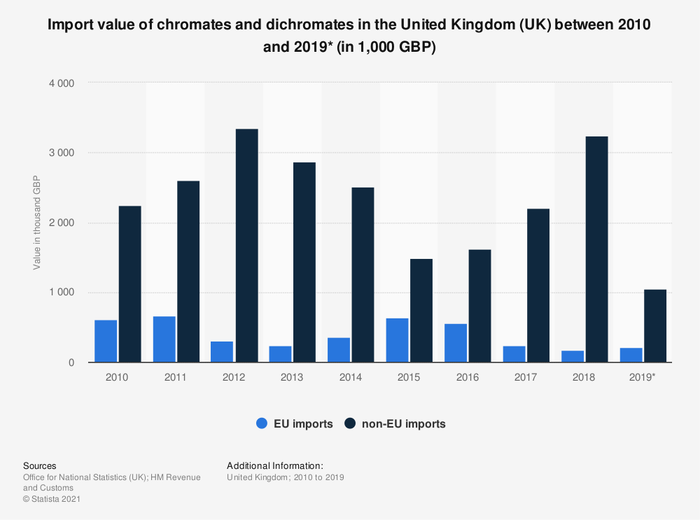 Statistic: Import value of chromates and dichromates in the United Kingdom (UK) between 2010 and 2019* (in 1,000 GBP) | Statista