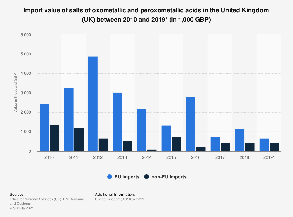 Statistic: Import value of salts of oxometallic and peroxometallic acids in the United Kingdom (UK) between 2010 and 2019* (in 1,000 GBP) | Statista
