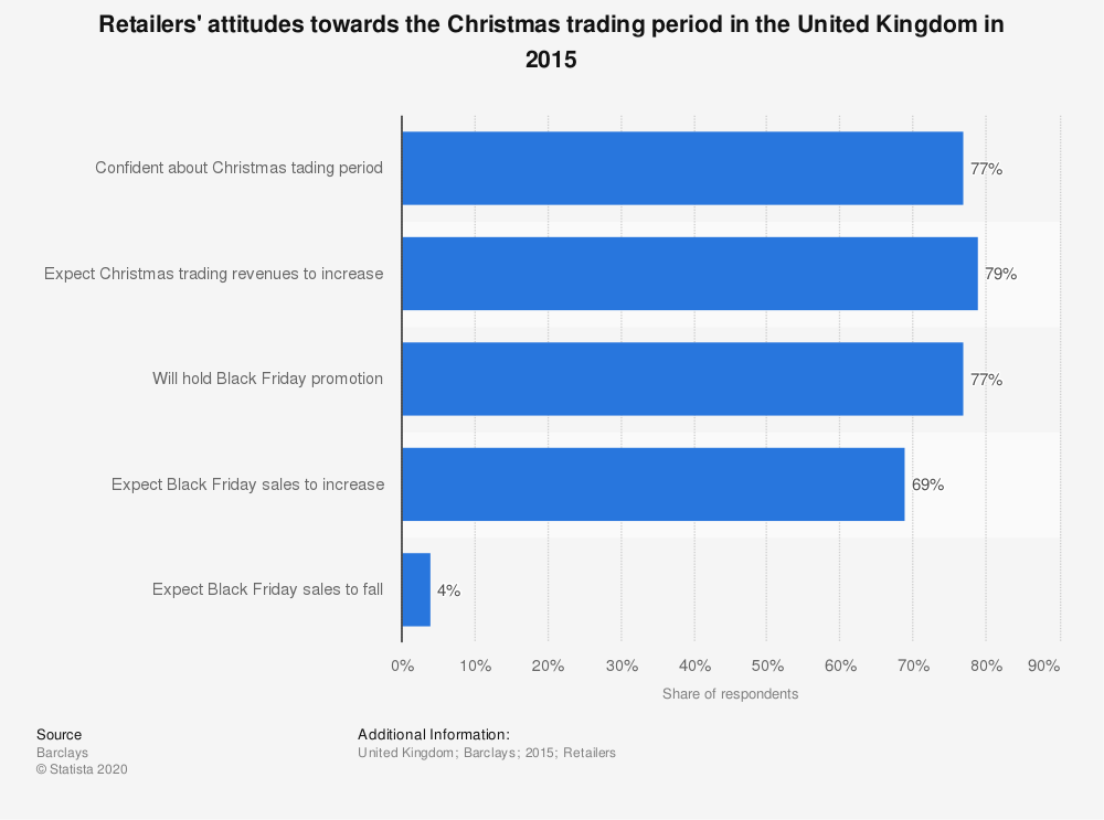 Statistic: Retailers' attitudes towards the Christmas trading period in the United Kingdom in 2015 | Statista