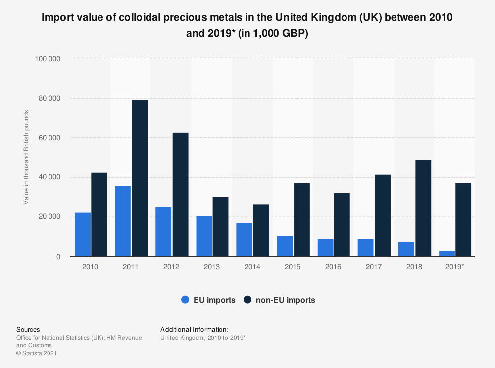 Statistic: Import value of colloidal precious metals in the United Kingdom (UK) between 2010 and 2019* (in 1,000 GBP) | Statista