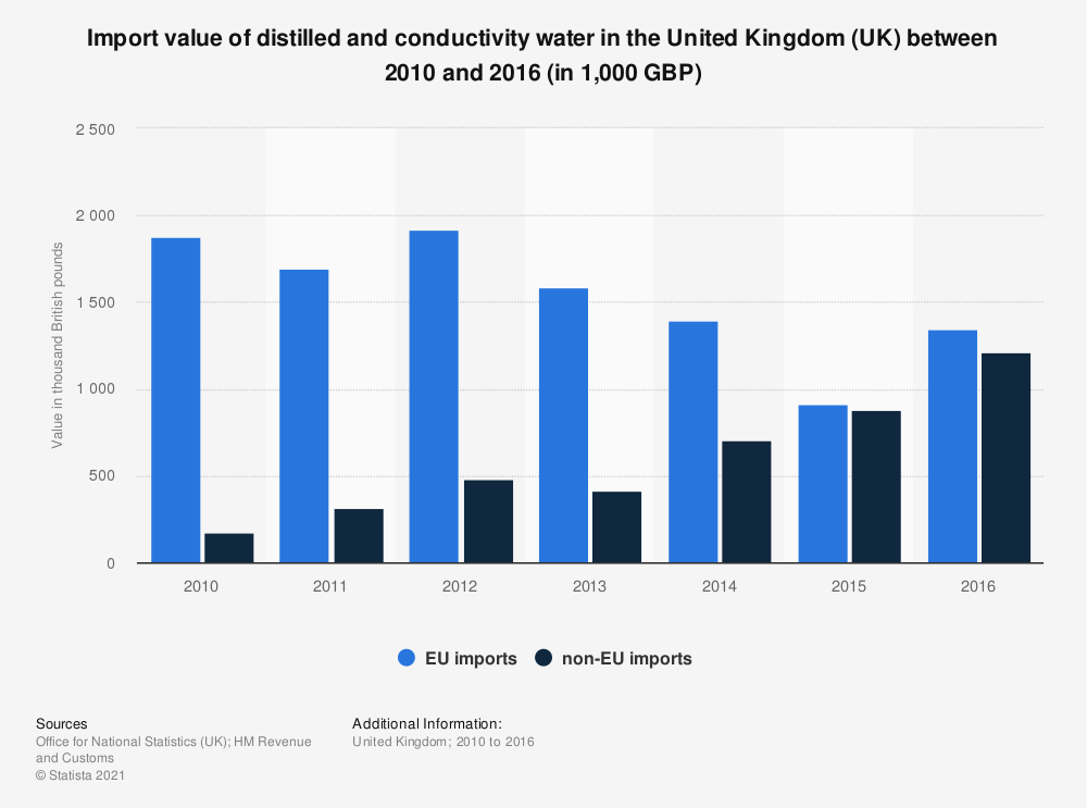 Statistic: Import value of distilled and conductivity water in the United Kingdom (UK) between 2010 and 2016 (in 1,000 GBP) | Statista