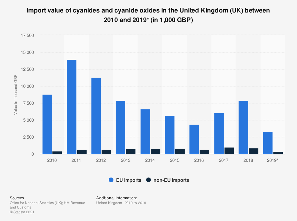Statistic: Import value of cyanides and cyanide oxides in the United Kingdom (UK) between 2010 and 2018 (in 1,000 GBP) | Statista