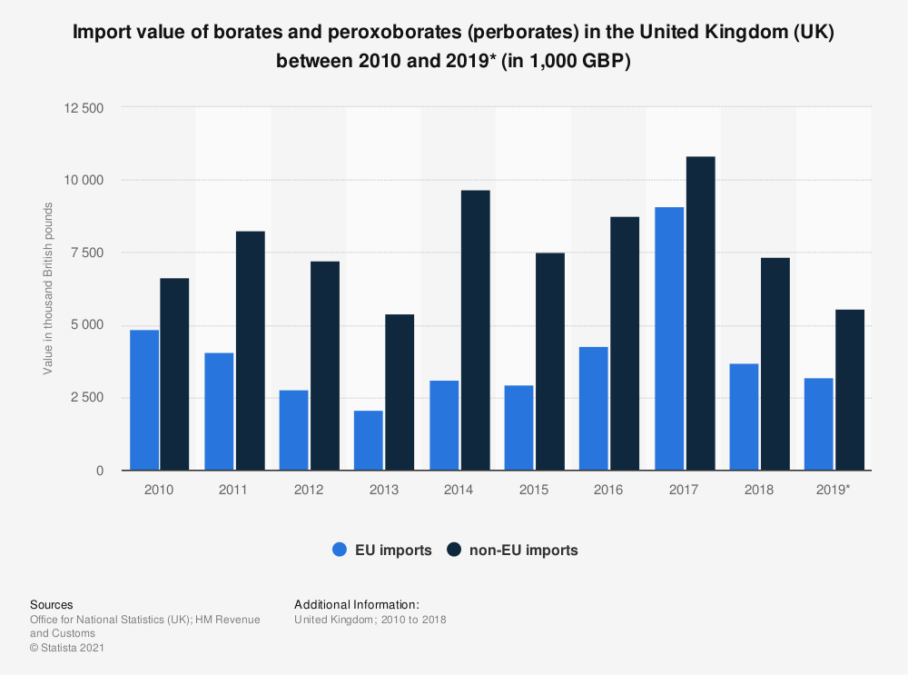 Statistic: Import value of borates and peroxoborates (perborates) in the United Kingdom (UK) between 2010 and 2018 (in 1,000 GBP) | Statista
