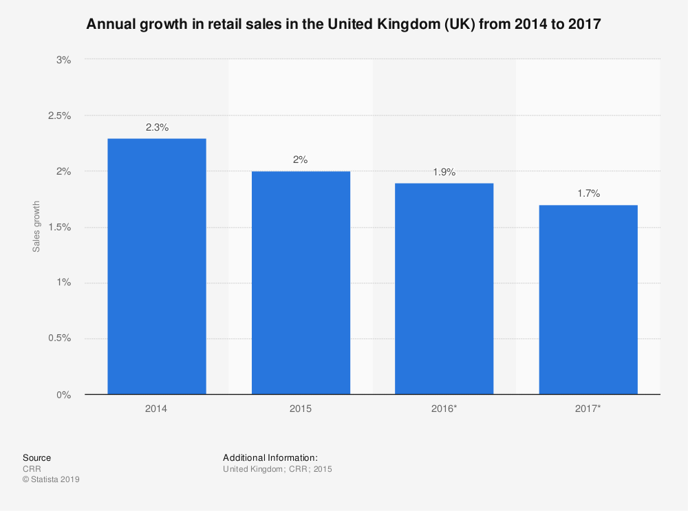 Statistic: Annual growth in retail sales in the United Kingdom (UK) from 2014 to 2017 | Statista