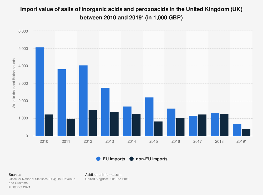 Statistic: Import value of salts of inorganic acids and peroxoacids in the United Kingdom (UK) between 2010 and 2018 (in 1,000 GBP) | Statista