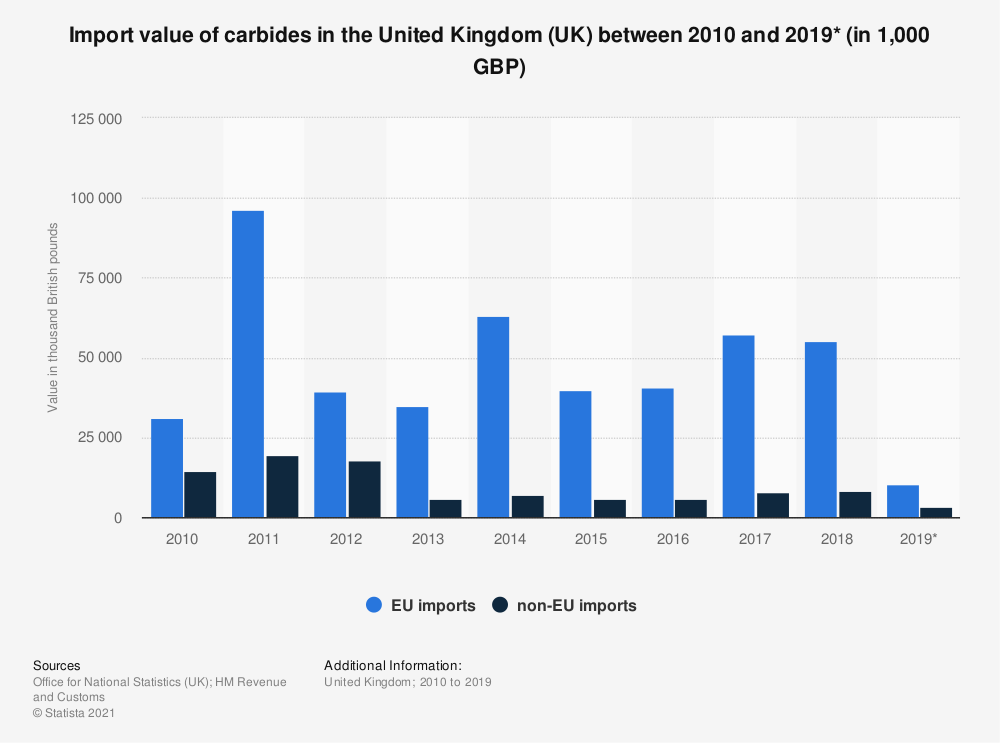 Statistic: Import value of carbides in the United Kingdom (UK) between 2010 and 2018 (in 1,000 GBP) | Statista