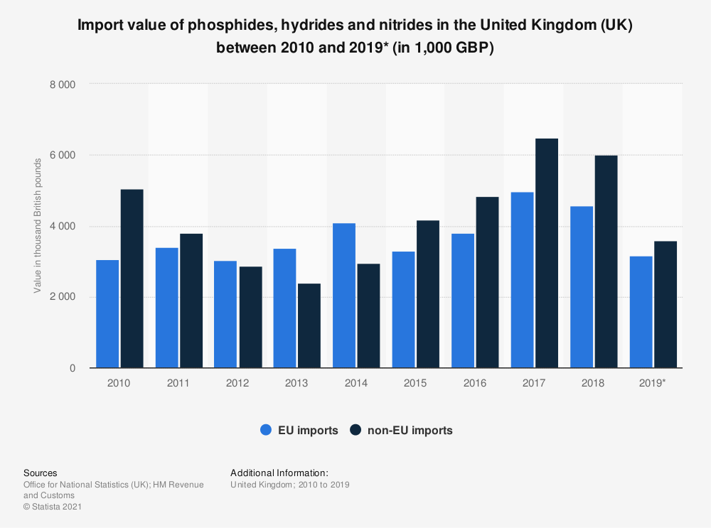 Statistic: Import value of phosphides, hydrides and nitrides in the United Kingdom (UK) between 2010 and 2019* (in 1,000 GBP) | Statista