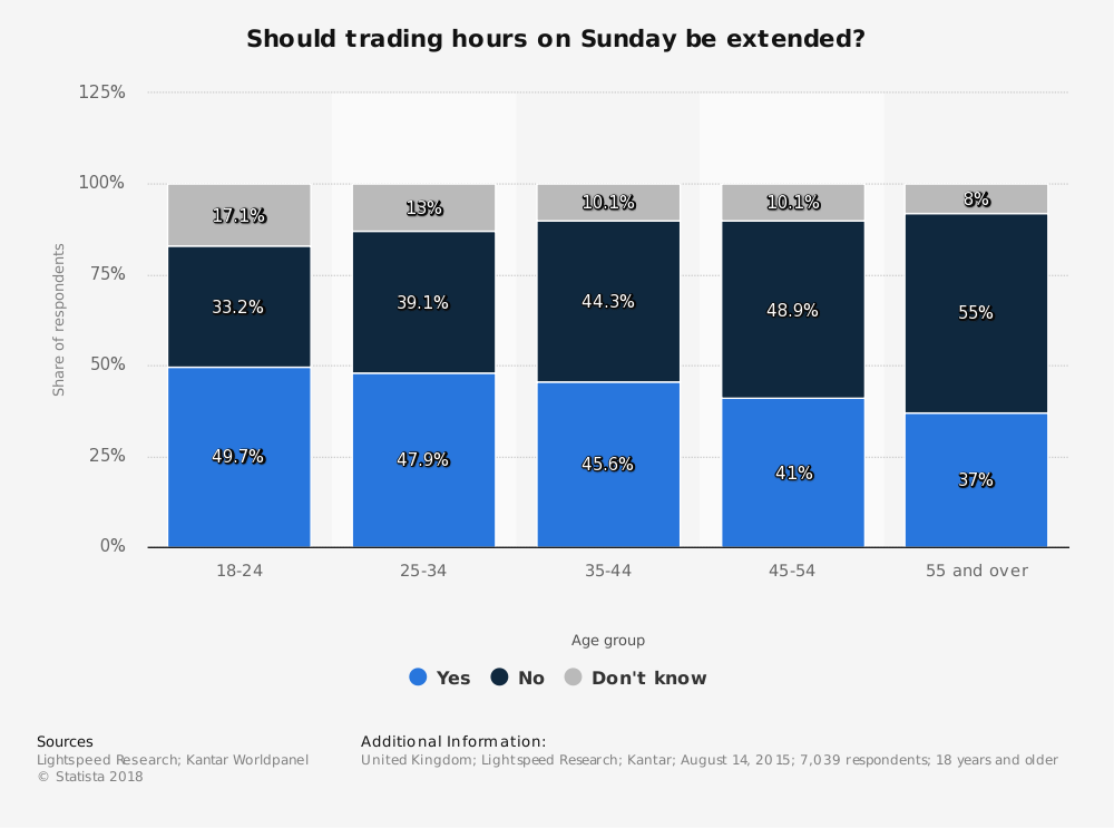 Statistic: Should trading hours on Sunday be extended? | Statista