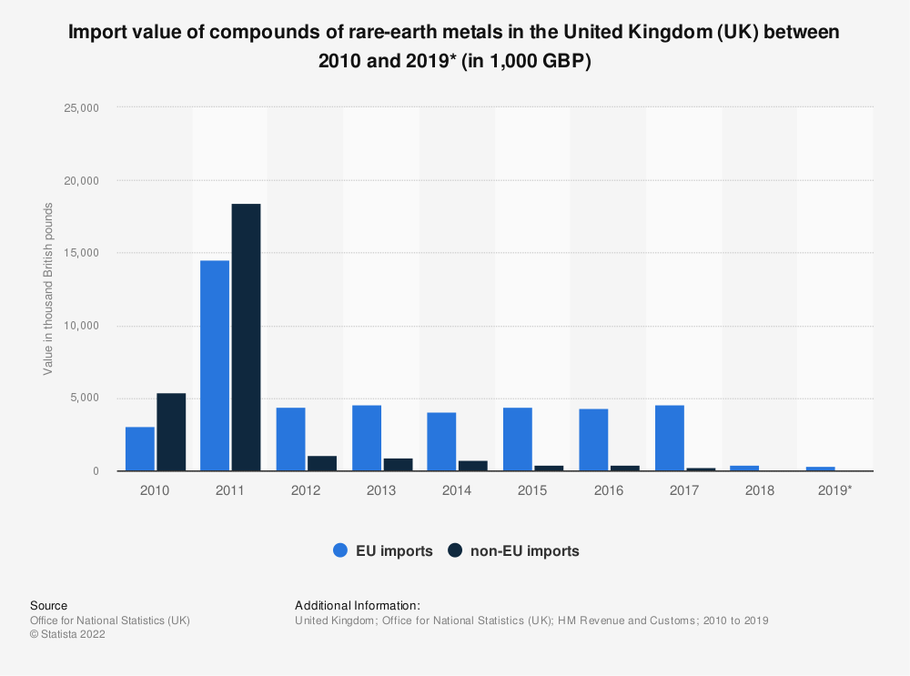 Statistic: Import value of compounds of rare-earth metals in the United Kingdom (UK) between 2010 and 2019* (in 1,000 GBP) | Statista
