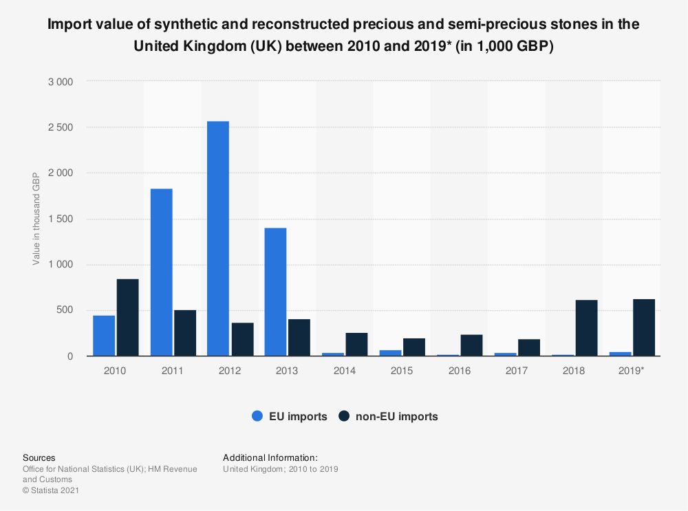 Statistic: Import value of synthetic and reconstructed precious and semi-precious stones in the United Kingdom (UK) between 2010 and 2019* (in 1,000 GBP)   Statista