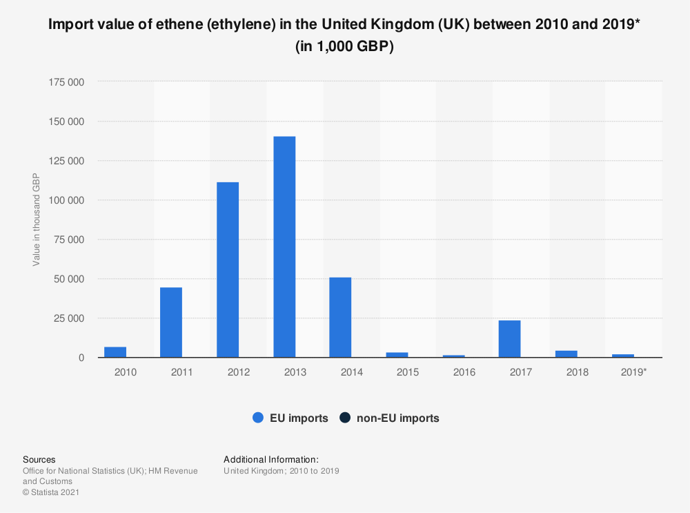 Statistic: Import value of ethene (ethylene) in the United Kingdom (UK) between 2010 and 2018 (in 1,000 GBP) | Statista