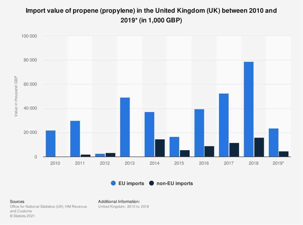 Statistic: Import value of propene (propylene) in the United Kingdom (UK) between 2010 and 2018 (in 1,000 GBP) | Statista