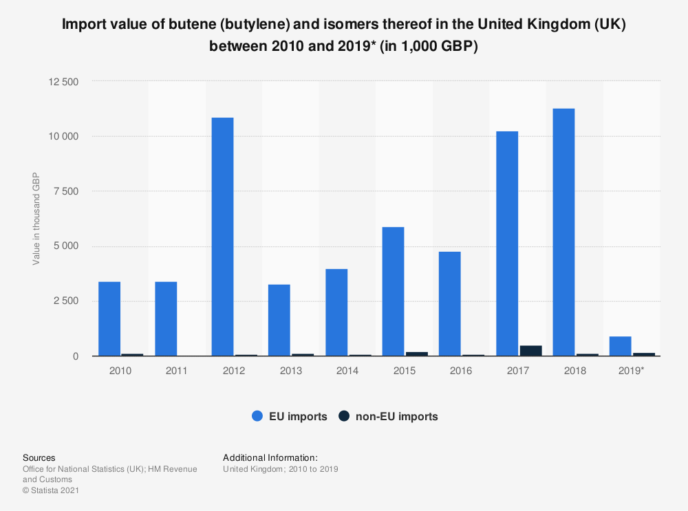 Statistic: Import value of butene (butylene) and isomers thereof in the United Kingdom (UK) between 2010 and 2018 (in 1,000 GBP) | Statista