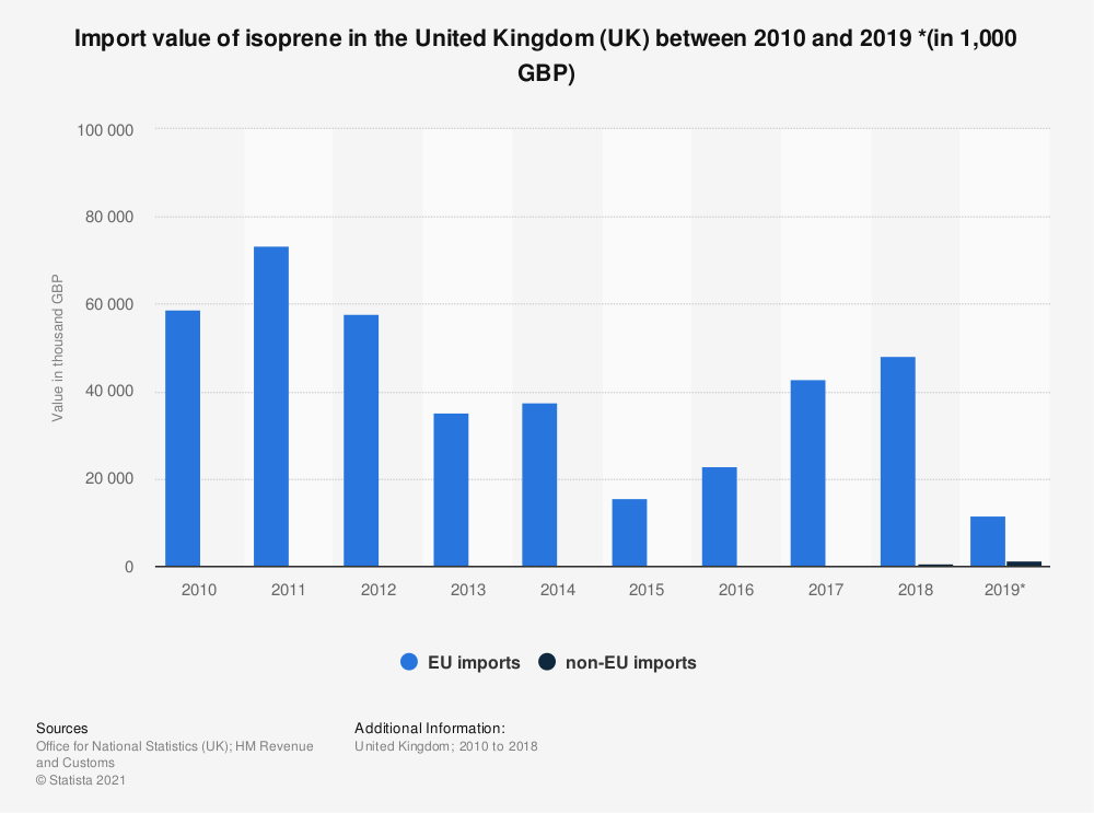 Statistic: Import value of isoprene in the United Kingdom (UK) between 2010 and 2018 (in 1,000 GBP) | Statista