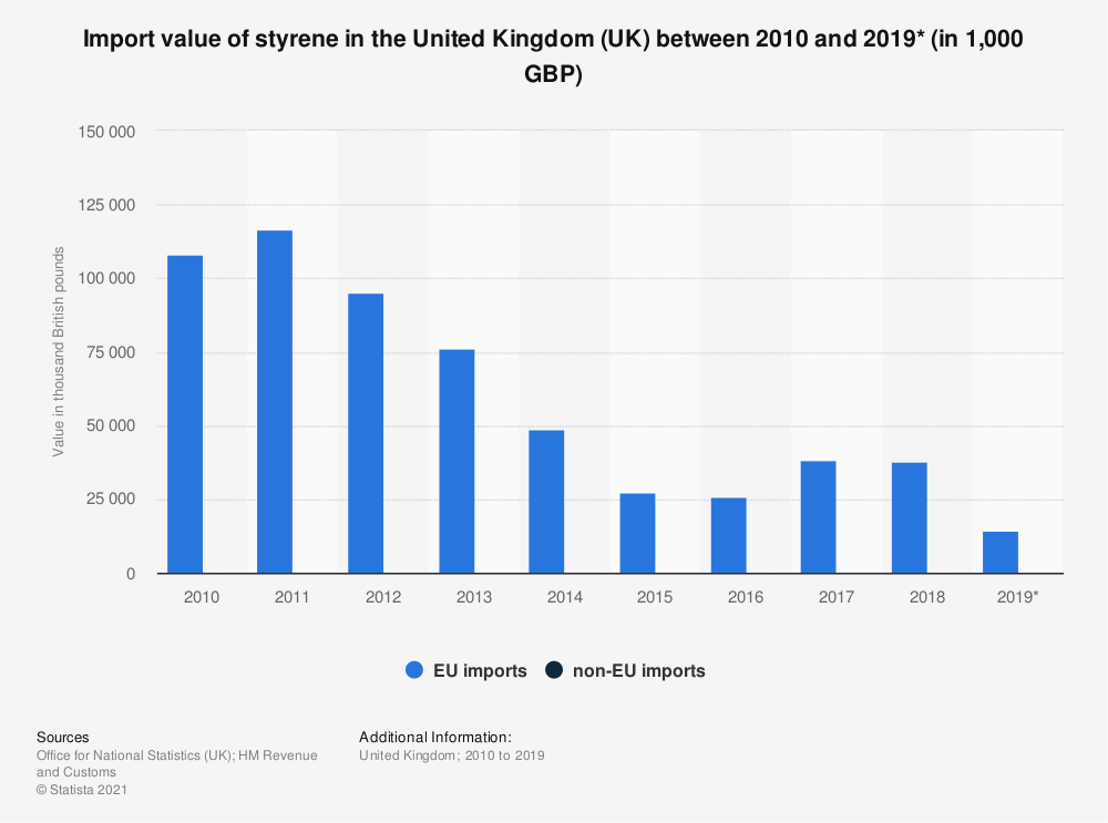 Statistic: Import value of styrene in the United Kingdom (UK) between 2010 and 2019* (in 1,000 GBP) | Statista