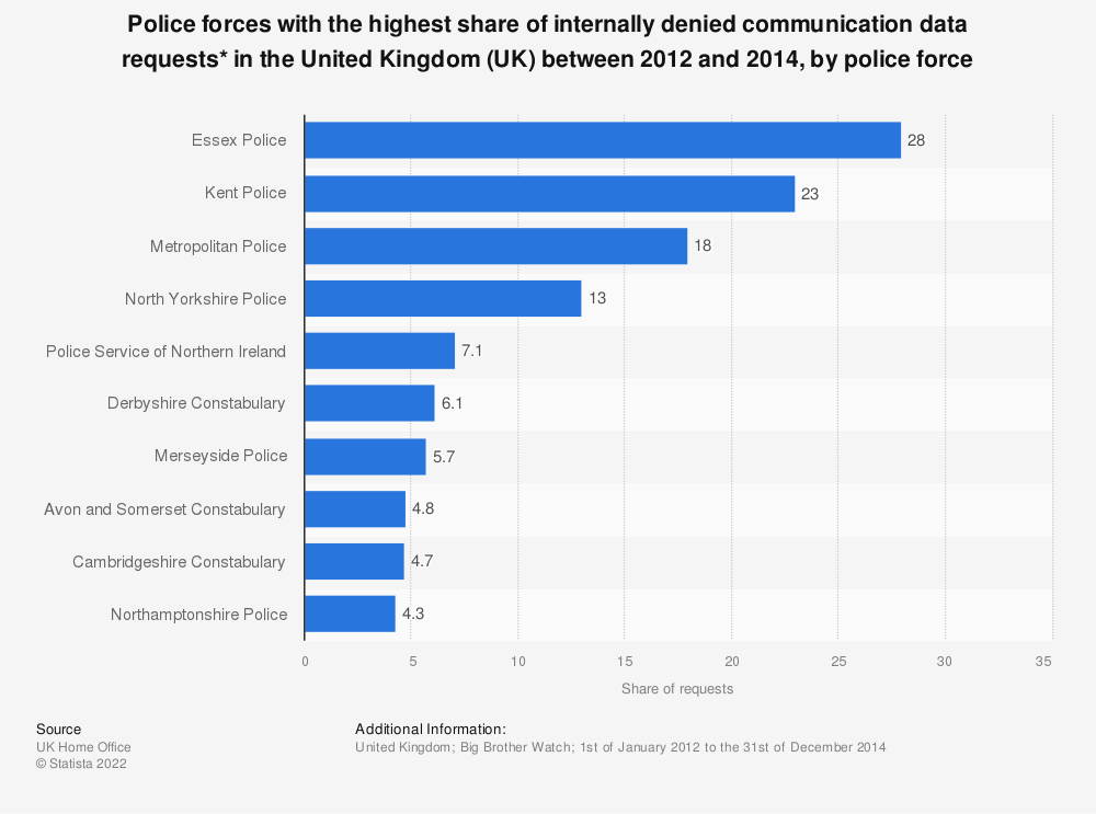 Statistic: Police forces with the highest share of internally denied communication data requests* in the United Kingdom (UK) between 2012 and 2014, by police force | Statista