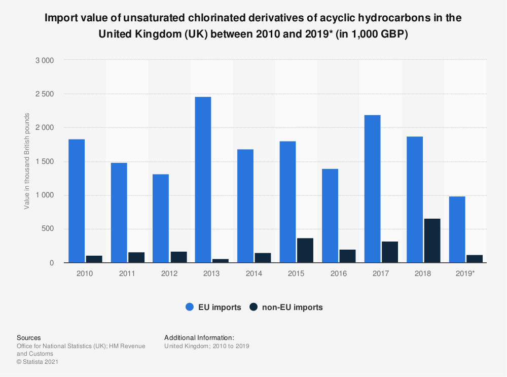 Statistic: Import value of unsaturated chlorinated derivatives of acyclic hydrocarbons in the United Kingdom (UK) between 2010 and 2019* (in 1,000 GBP) | Statista