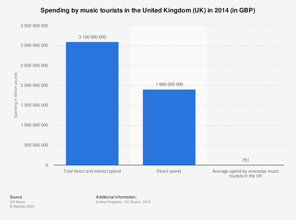Statistic: Spending by music tourists in the United Kingdom (UK) in 2014 (in GBP) | Statista