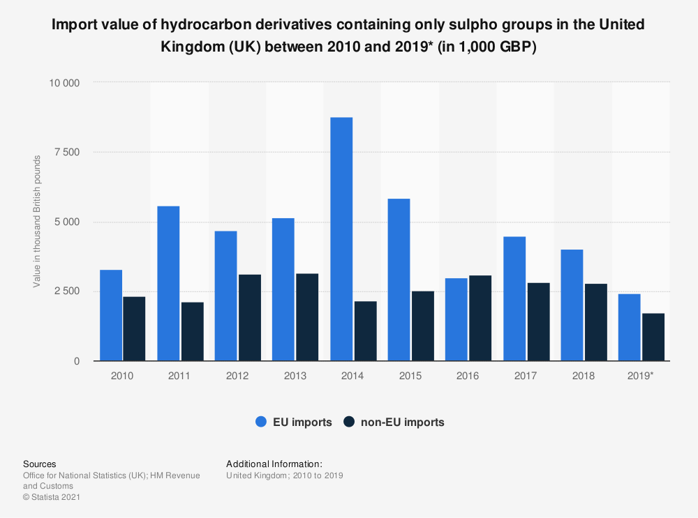 Statistic: Import value of hydrocarbon derivatives containing only sulpho groups in the United Kingdom (UK) between 2010 and 2018 (in 1,000 GBP) | Statista