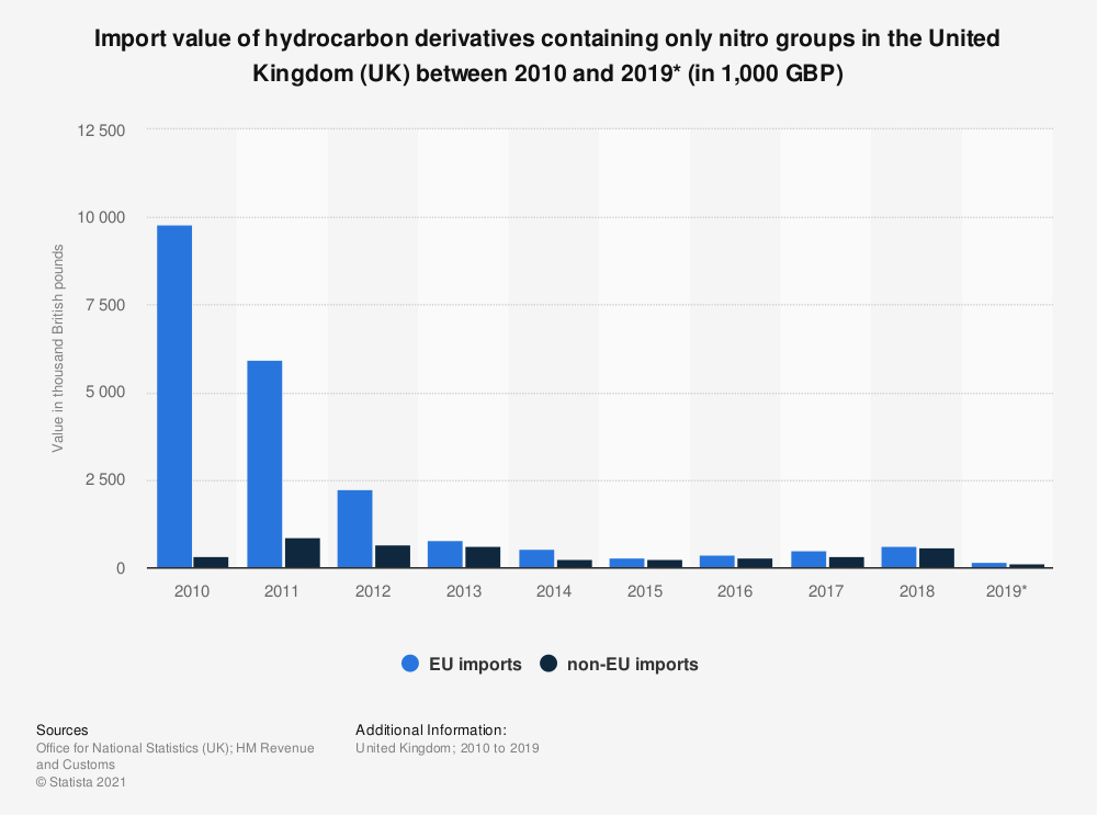 Statistic: Import value of hydrocarbon derivatives containing only nitro groups in the United Kingdom (UK) between 2010 and 2019* (in 1,000 GBP) | Statista