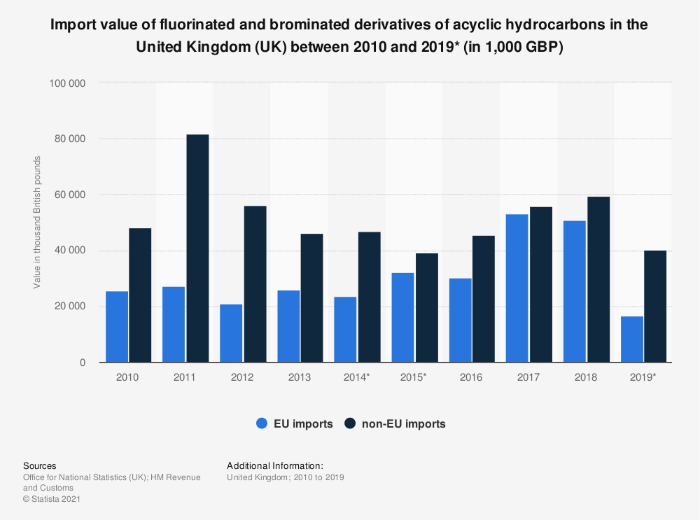 Statistic: Import value of fluorinated and brominated derivatives of acyclic hydrocarbons in the United Kingdom (UK) between 2010 and 2018 (in 1,000 GBP) | Statista