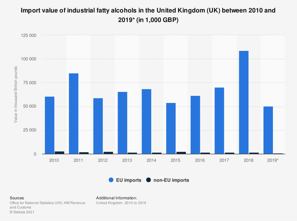 Statistic: Import value of industrial fatty alcohols in the United Kingdom (UK) between 2010 and 2019* (in 1,000 GBP) | Statista