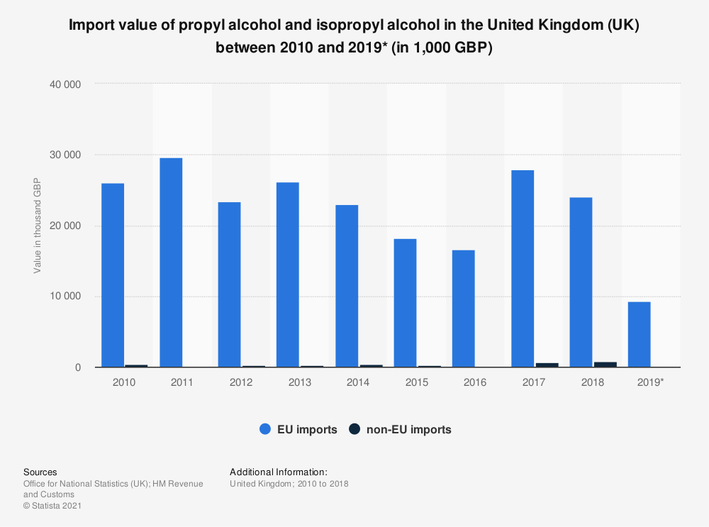 Statistic: Import value of propyl alcohol and isopropyl alcohol in the United Kingdom (UK) between 2010 and 2018 (in 1,000 GBP) | Statista