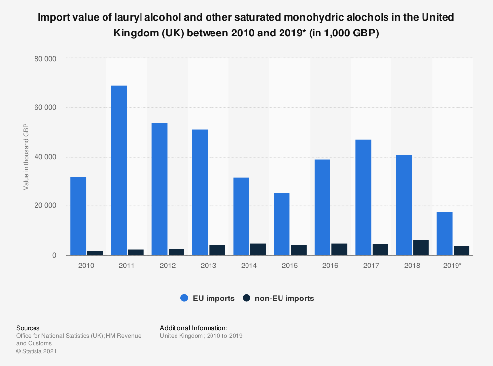 Statistic: Import value of lauryl alcohol and other saturated monohydric alochols in the United Kingdom (UK) between 2010 and 2018 (in 1,000 GBP) | Statista
