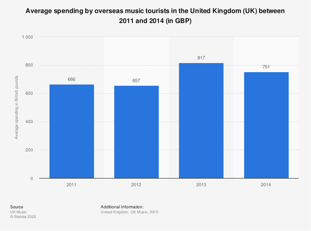 Statistic: Average spending by overseas music tourists in the United Kingdom (UK) between 2011 and 2014 (in GBP) | Statista