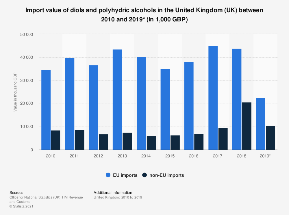 Statistic: Import value of diols and polyhydric alcohols in the United Kingdom (UK) between 2010 and 2018 (in 1,000 GBP) | Statista
