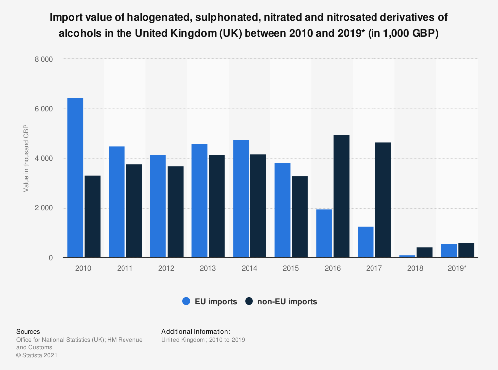 Statistic: Import value of halogenated, sulphonated, nitrated and nitrosated derivatives of alcohols in the United Kingdom (UK) between 2010 and 2019* (in 1,000 GBP) | Statista