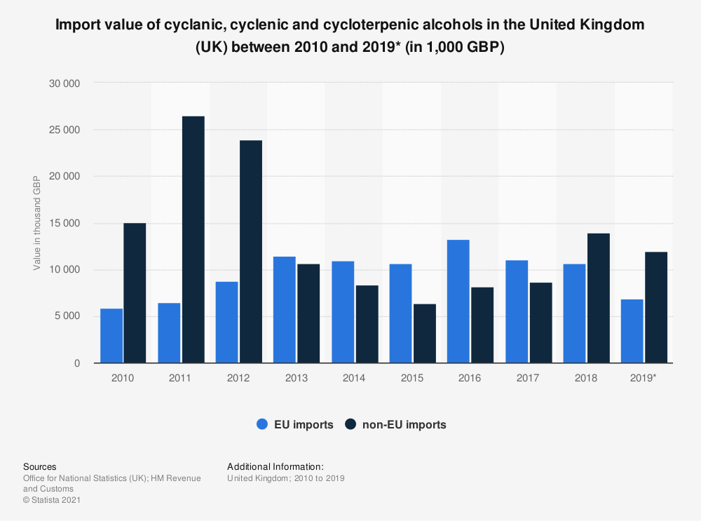 Statistic: Import value of cyclanic, cyclenic and cycloterpenic alcohols in the United Kingdom (UK) between 2010 and 2018 (in 1,000 GBP) | Statista