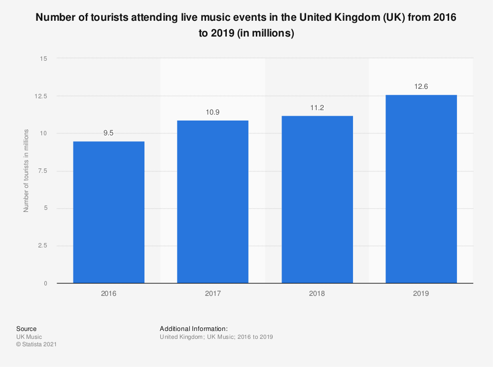 Statistic: Number of tourists attending live music events in the United Kingdom (UK) from 2016 to 2018* (in millions) | Statista