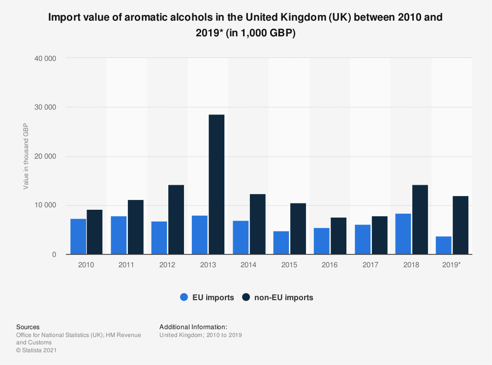 Statistic: Import value of aromatic alcohols in the United Kingdom (UK) between 2010 and 2019* (in 1,000 GBP) | Statista