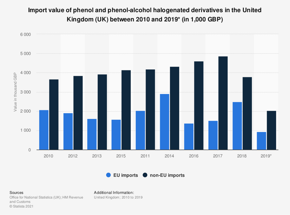 Statistic: Import value of phenol and phenol-alcohol halogenated derivatives in the United Kingdom (UK) between 2010 and 2019* (in 1,000 GBP) | Statista