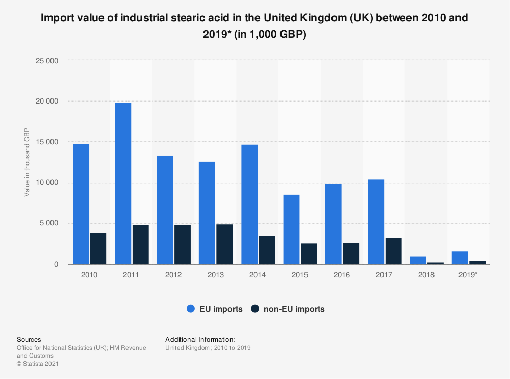Statistic: Import value of industrial stearic acid in the United Kingdom (UK) between 2010 and 2019* (in 1,000 GBP) | Statista