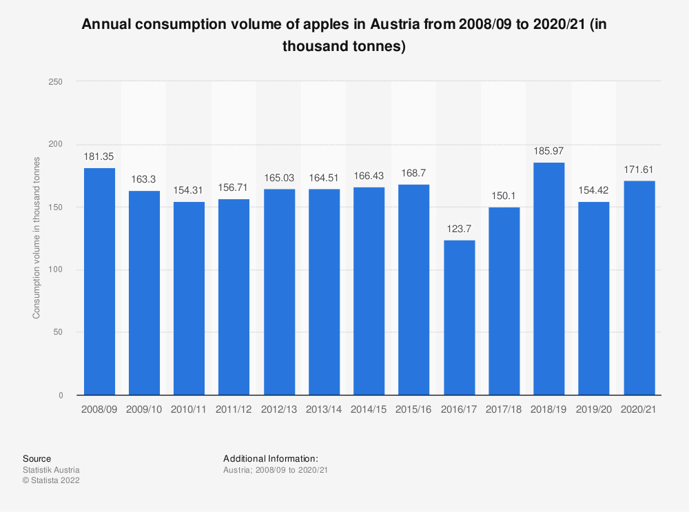 Statistic: Annual consumption volume of apples in Austria from 2008/09 to 2016/17 (in thousand tonnes) | Statista