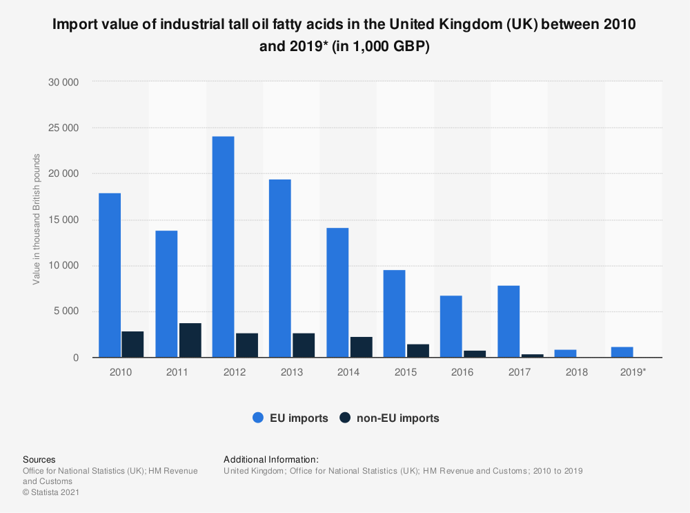 Statistic: Import value of industrial tall oil fatty acids in the United Kingdom (UK) between 2010 and 2019* (in 1,000 GBP)   Statista