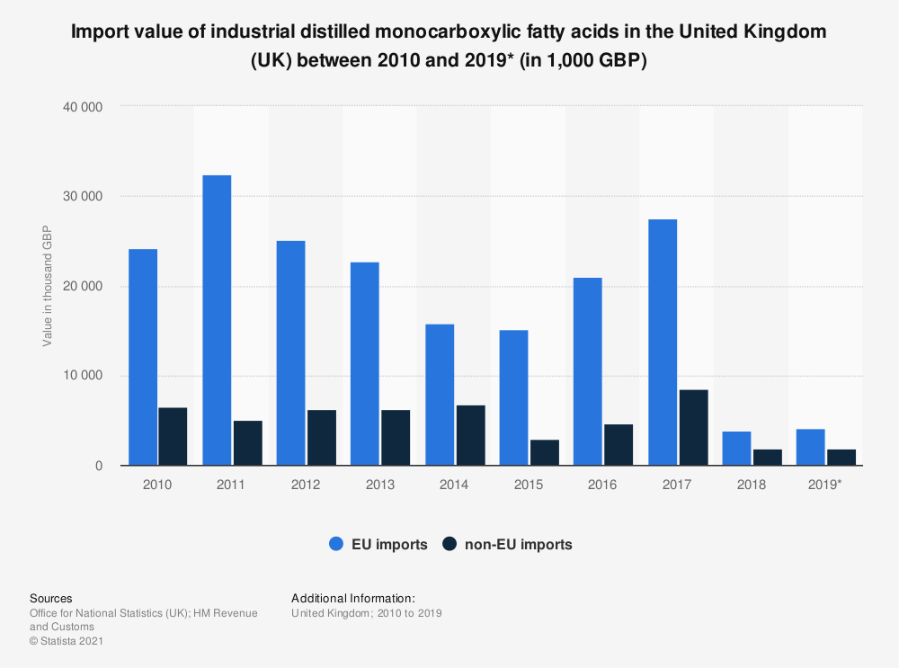 Statistic: Import value of industrial distilled monocarboxylic fatty acids in the United Kingdom (UK) between 2010 and 2019* (in 1,000 GBP) | Statista