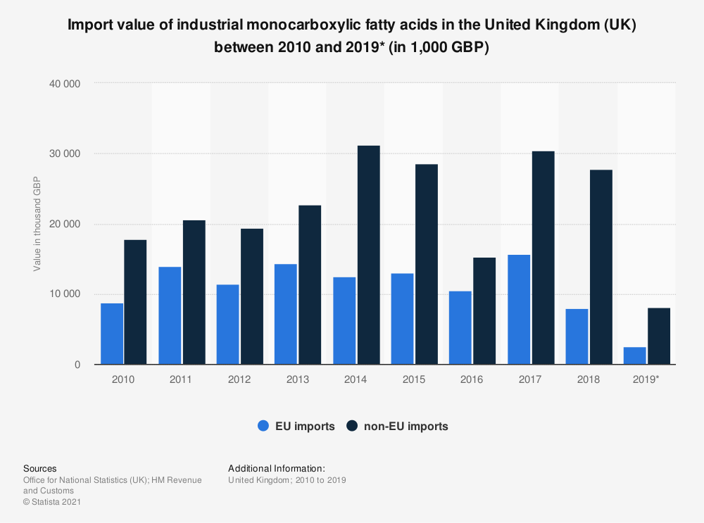 Statistic: Import value of industrial monocarboxylic fatty acids in the United Kingdom (UK) between 2010 and 2018 (in 1,000 GBP) | Statista