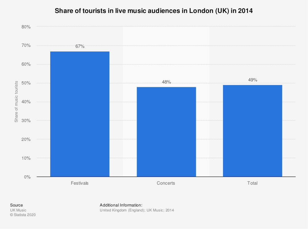 Statistic: Share of tourists in live music audiences in London (UK) in 2014 | Statista