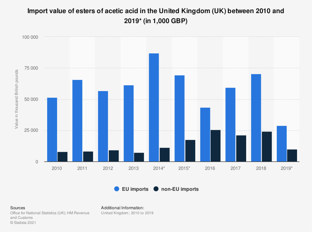 Statistic: Import value of esters of acetic acid in the United Kingdom (UK) between 2010 and 2019* (in 1,000 GBP) | Statista