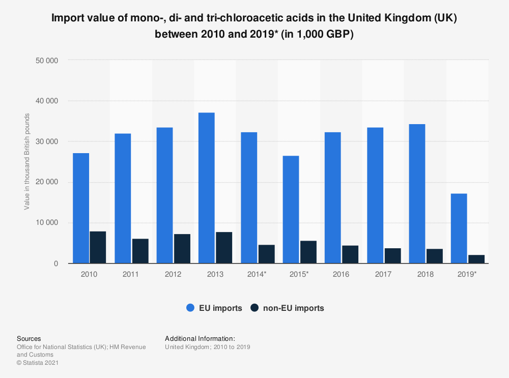 Statistic: Import value of mono-, di- and tri-chloroacetic acids in the United Kingdom (UK) between 2010 and 2018 (in 1,000 GBP) | Statista