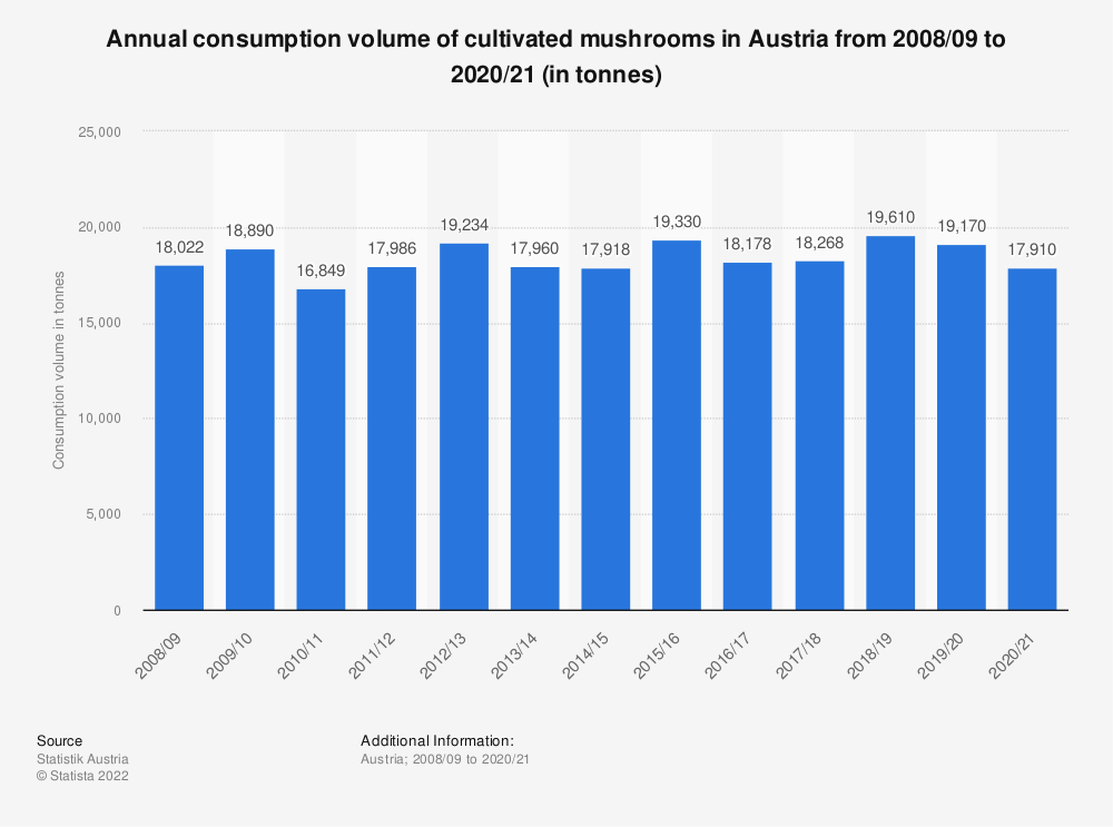 Statistic: Annual consumption volume of cultivated mushrooms in Austria from 2008/09 to 2017/18 (in tonnes) | Statista