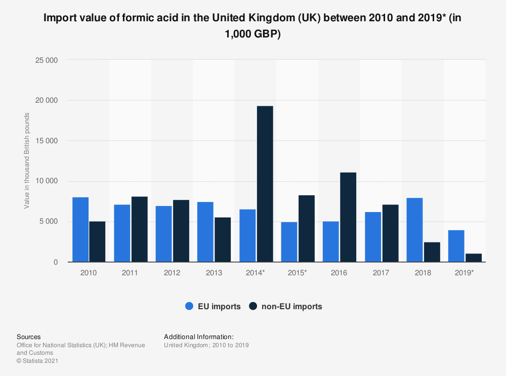 Statistic: Import value of formic acid in the United Kingdom (UK) between 2010 and 2019* (in 1,000 GBP) | Statista