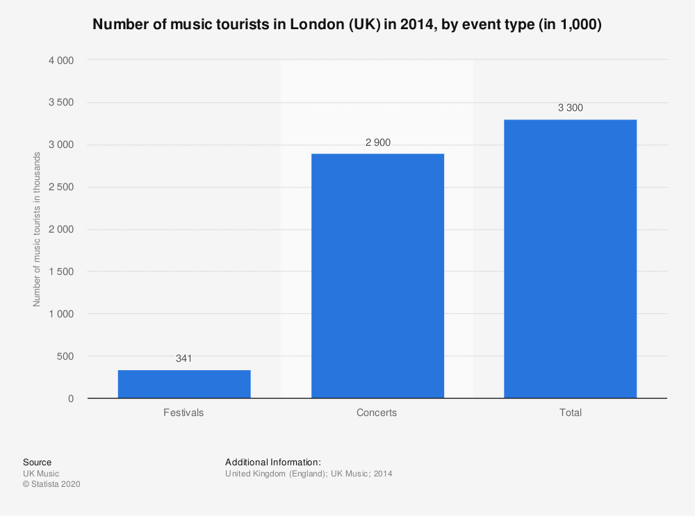 Statistic: Number of music tourists in London (UK) in 2014, by event type (in 1,000) | Statista